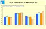 Prozentuale Anteile weibliche / männliche Rollen je Gruppe. e. Quelle: Crew United