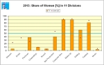 Despite a high proportion of female producers no script of the 20 films with highest audiences (all cop dramas) was written by a woman. The share of female directors was only 5 %.