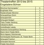 * Die Produktion TAUBERBACH (Regie Alain Platel) war eine Koproduktion der Münchner Kammerspiele / les ballets C de la B, Gent / NT Gent. Eingeladen zum Theatertreffen 2014.