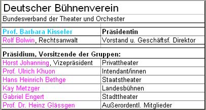 Deutscher Bühnenverein, Präsidentin, Direktor, Präsidium