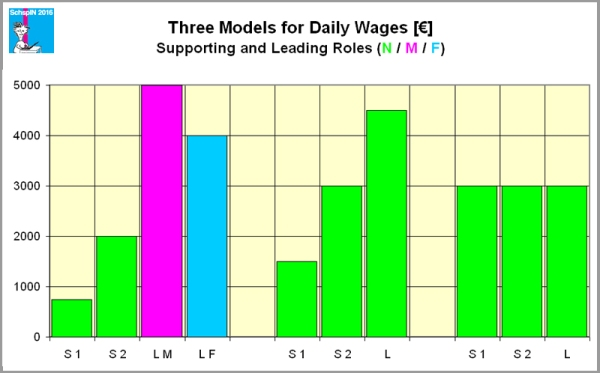 left: free wages, middle: 3 classes of pay, right uniform wages.